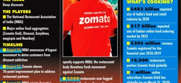 Infographics: NRAI-Zomato food war: Knives out in the open. (IANS Infographics)