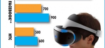 Who leads the virtual reality race ? (IANS Infographics)