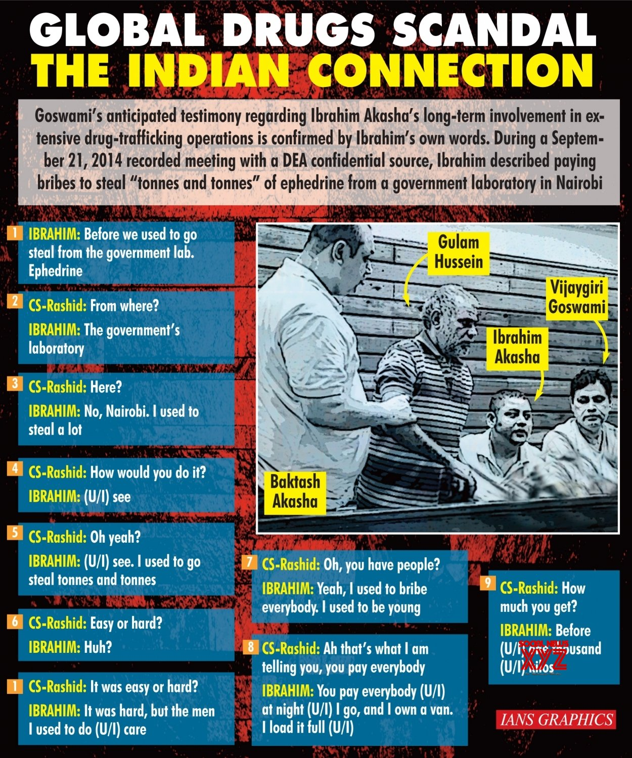 Infographics: Global Drugs Scandal The Indian Connection #Gallery