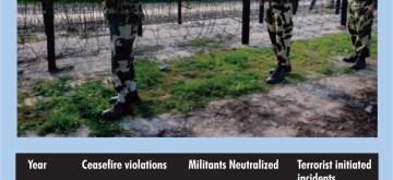 Ceasefire violations in J&K. (IANS Infographics)