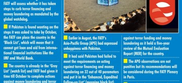 Pakistan's case up for review at FATF. (IANS Infographics)