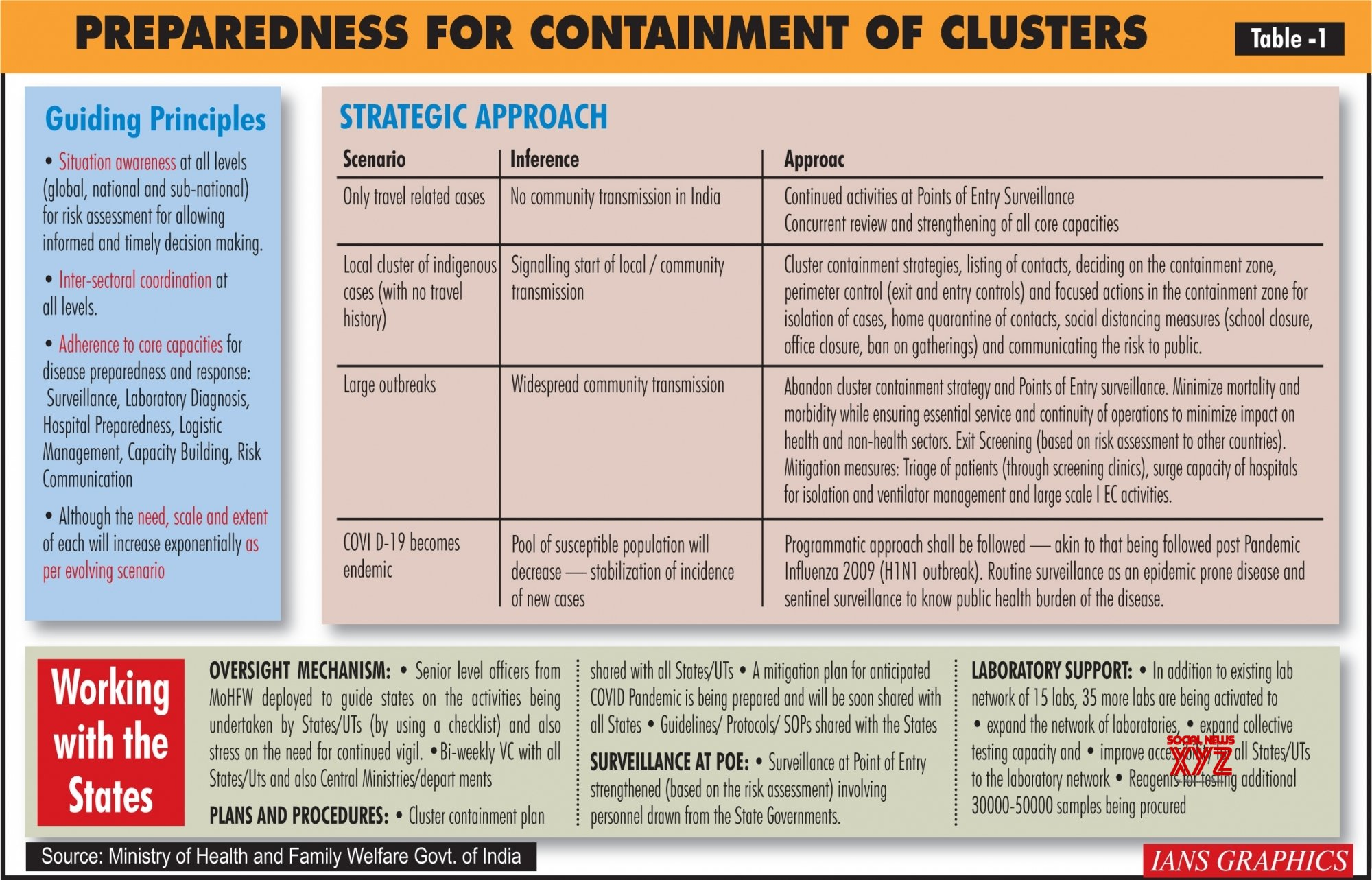 Infographics: Contingency plan for COVID - 19 to follow H1N1 pandemic strategy #Gallery