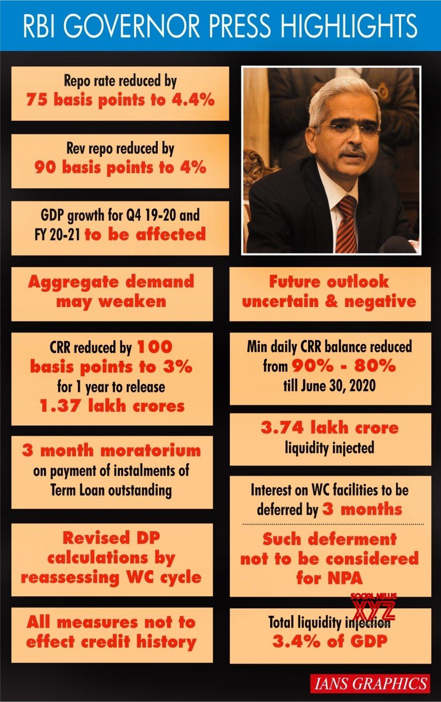 Infographics: RBI Governor Press Highlights #Gallery