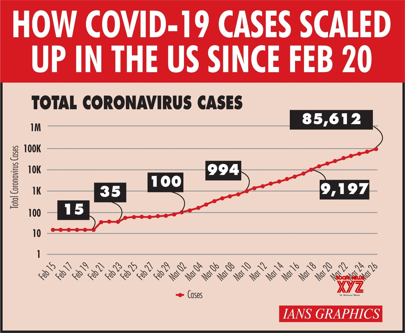 Infographics: How Covid - 19 cases scaled up in the US since Feb 20 #Gallery