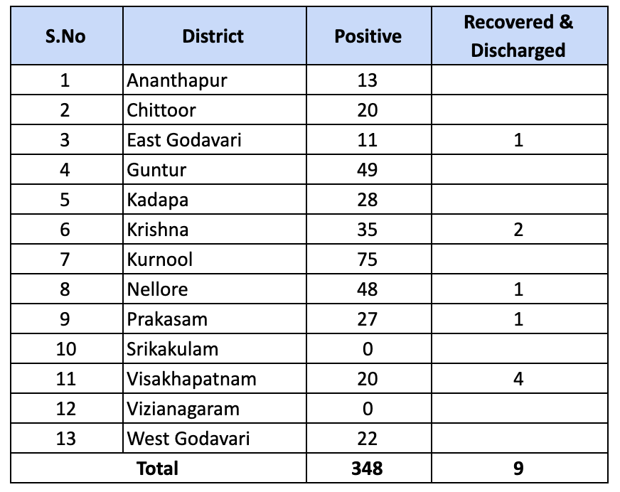 19 New Cases Bring The Total Number Of Covid - 19 Positive Cases In Andhra Pradesh Increased To 348