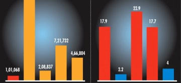 Infographics: India tests too little......but has lower infection. (IANS Infographics)