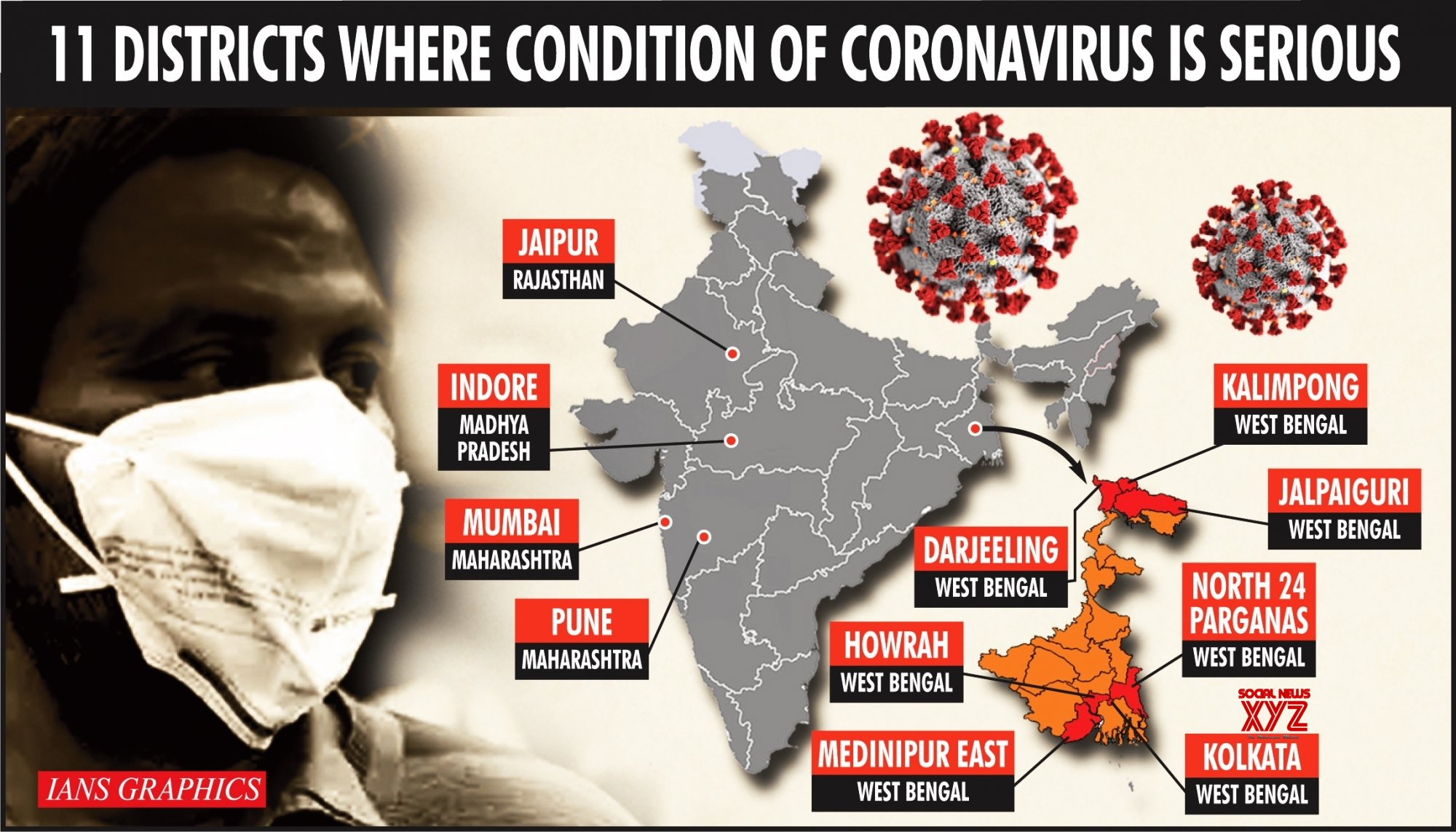 Infographics: 11 districts where condition of coronavirus is serious #Gallery