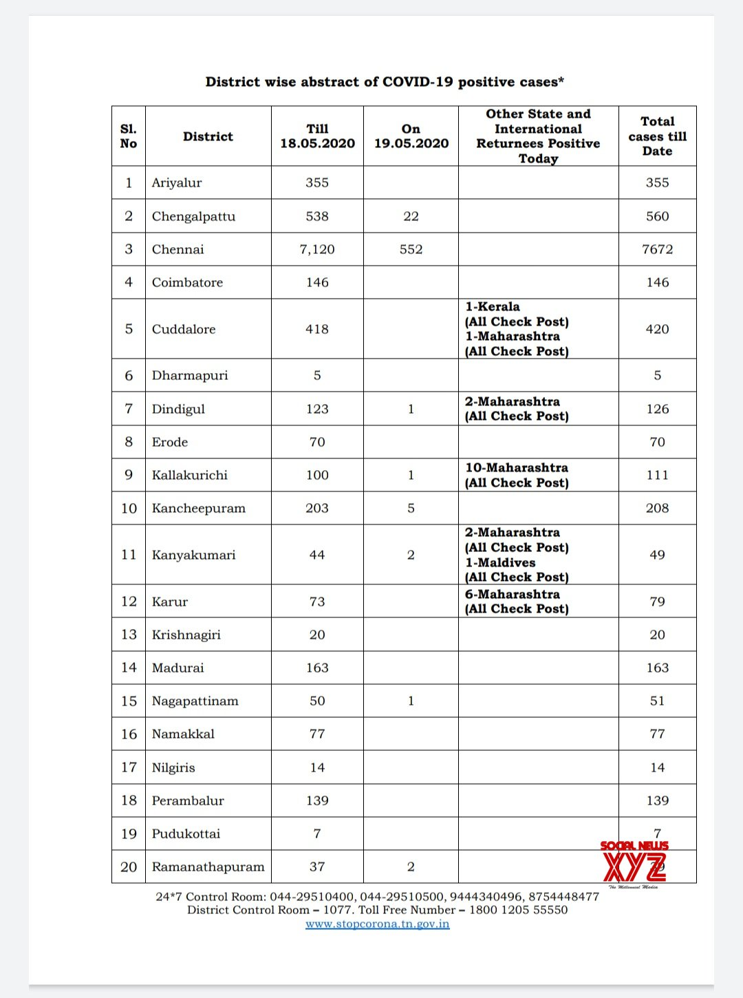 Tamil Nadu Daily District Wise Covid 19 Cases On May 19th