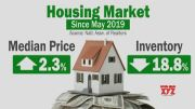 Pending home sales surge a record 44.3% in May: Could it be a sign of economic recovery? (Video)