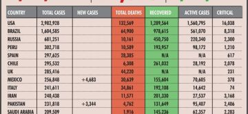 Covid-19 cases and deaths. (IANS Infographics)