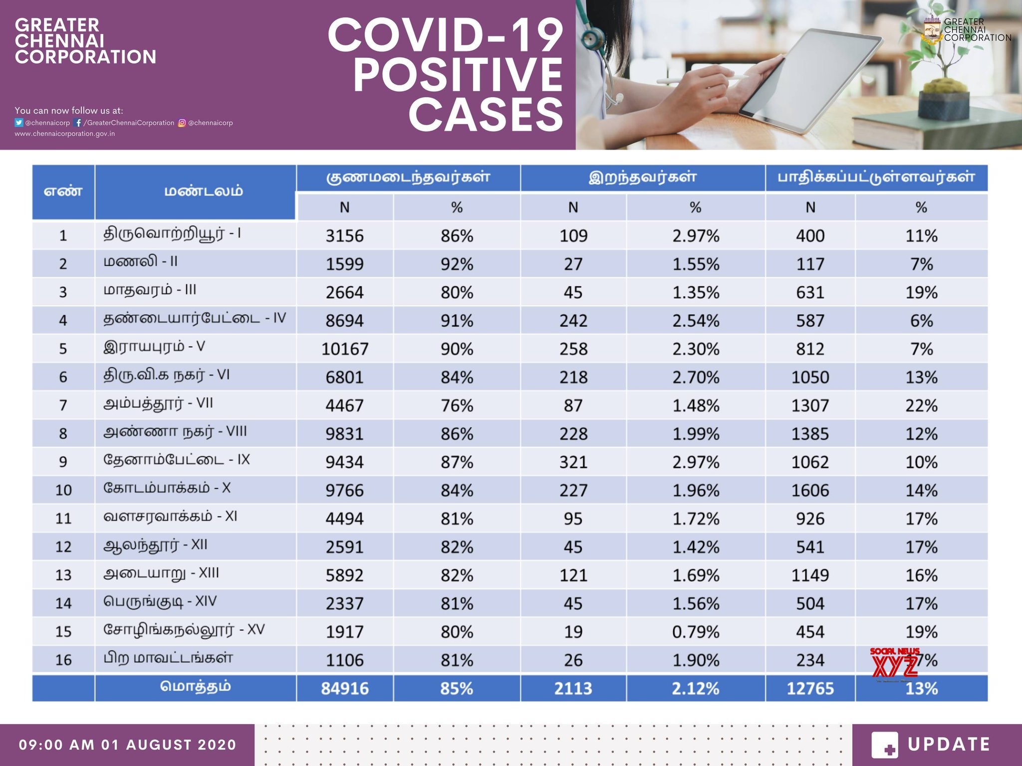 Chennai Overall Zone Wise Detailed Status Of COVID 19 Cases As Of 1st August 9 AM