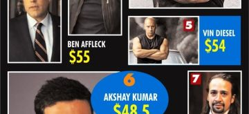 The Highest-Paid Actors Of 2020. (IANS Infographics)