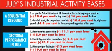 Green shoots: Deceleration in July's industrial activity eases. (IANS Infographics)