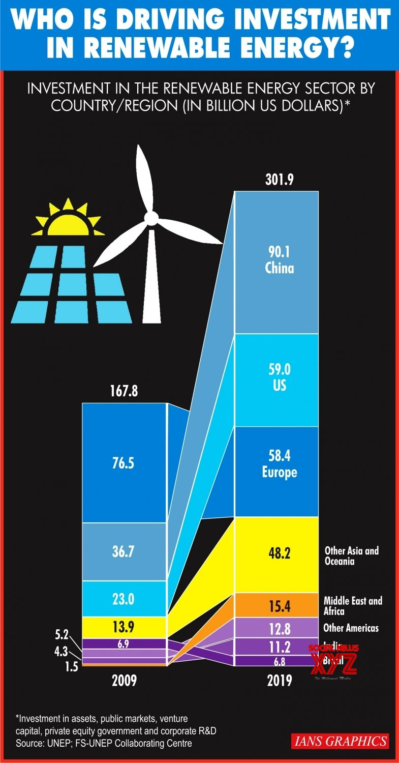 Infographics: Who is driving investment in renewable energy? #Gallery
