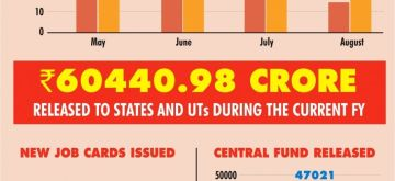 Implementation of mgnregs during the covid-19 pandemic. (IANS Infographics)