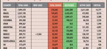 covid india . (IANS Infographics)