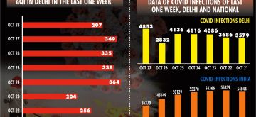 Delhi's Covid surge: Blame it on laxity, pollution & festivities. (IANS Infographics)