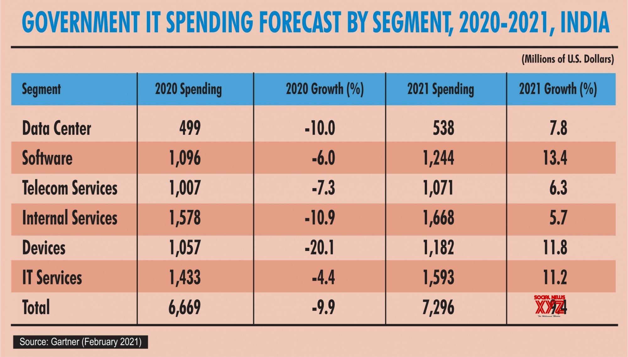 Infographics: India govt IT spending to grow 9.4% in 2021: Gartner #Gallery