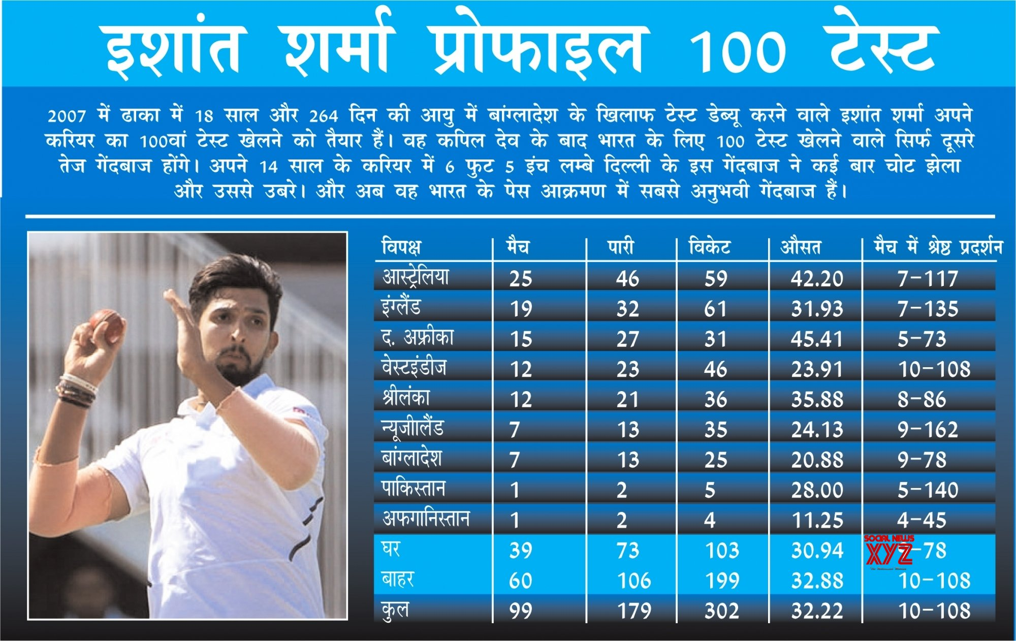 Infographics: Ishant to create history in Motera, will play his 100th Test #Gallery