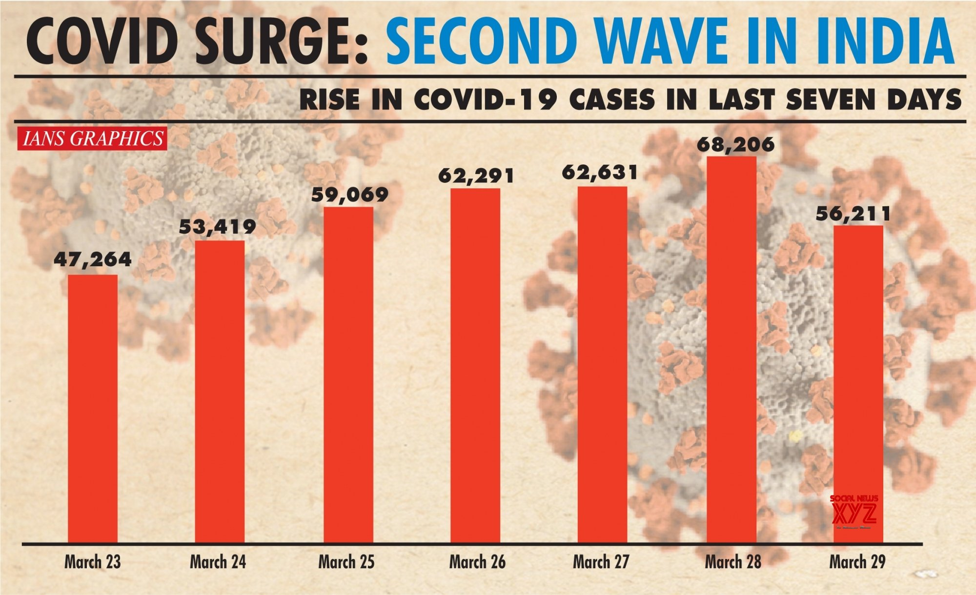 Infographics: Second wave in India #Gallery