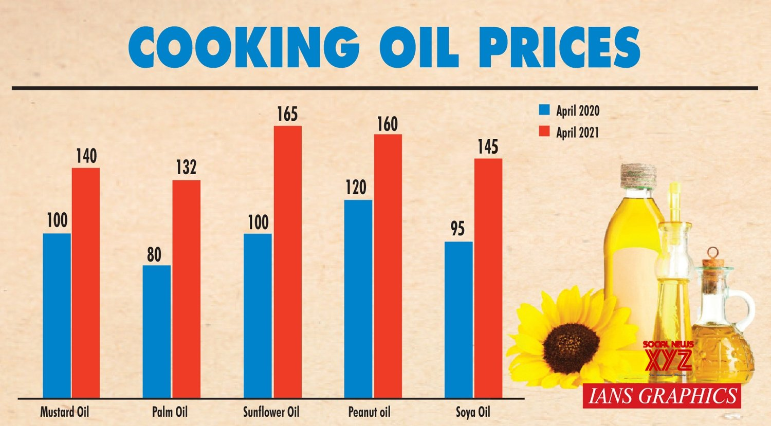 Rise in prices of pulses, veggies and eatables upsets kitchen budgets