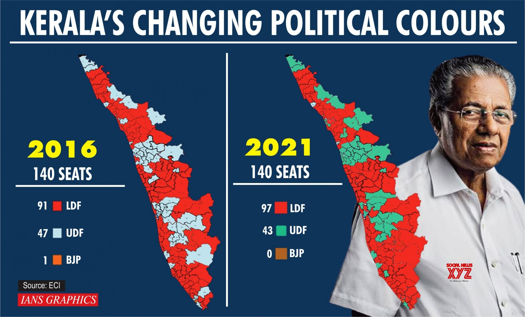 Infographics: Kerala's changing political colours #Gallery