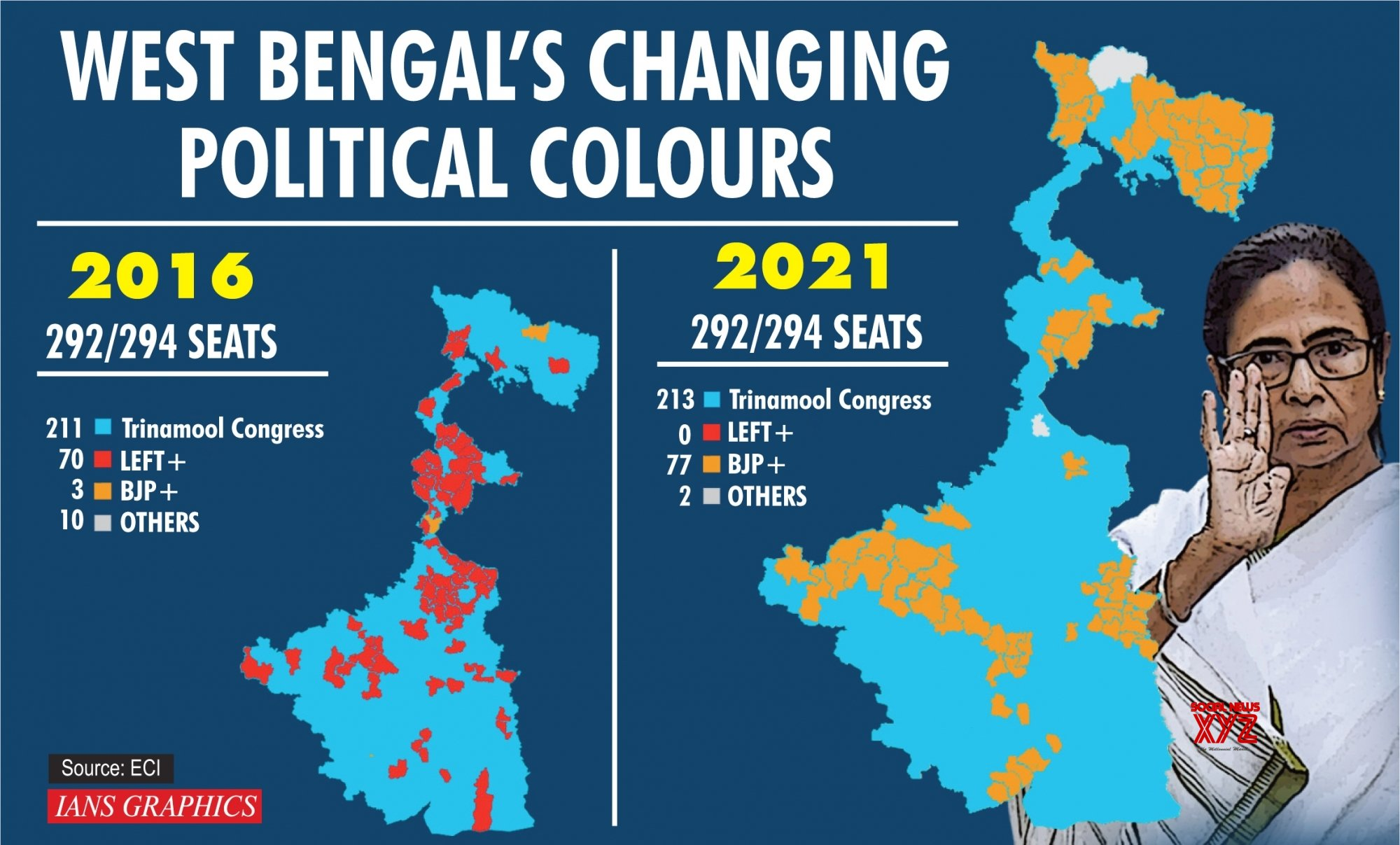 Infographics: Setback in Junglemahal & North Bengal key reason for BJP's defeat #Gallery