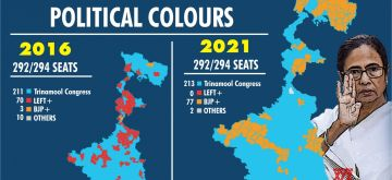 Setback in Junglemahal & North Bengal key reason for BJP's defeat.(IANS Infographics)