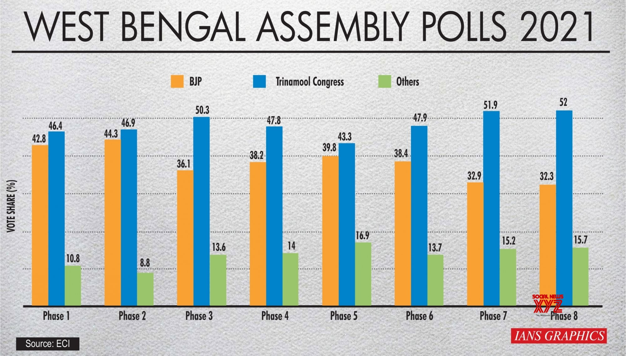 Infographics: West Bengal Assembly Polls 2021 #Gallery
