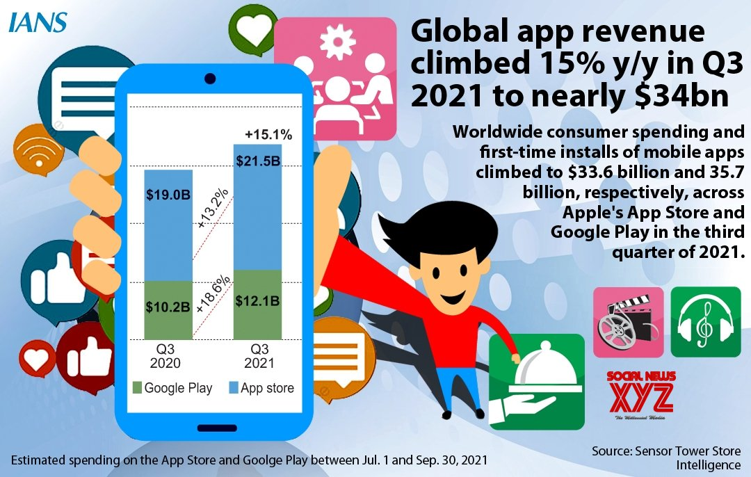 Infographics: Global app revenue climbed 15% Y/Y in Q3 2021 to nearly $34bn. #Gallery