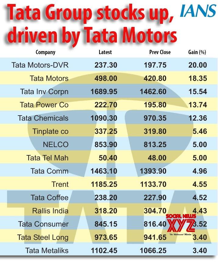 Infographics: - Tata Motors stocks up,driven by tata motors #Gallery