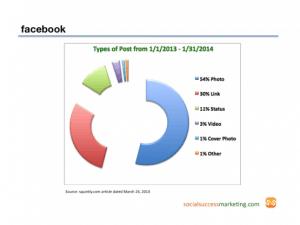 social media type of posts