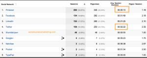 Sample Social Repot from Google Analytics