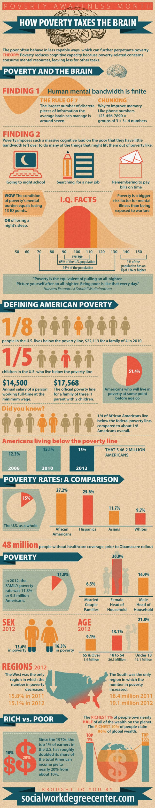 Poverty and the Brain