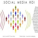 Social Work and Social Media: Tools for Networking and E-Advocacy
