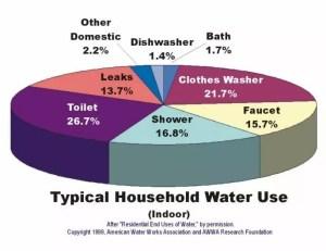 wateruse