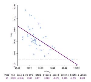 Grafic 3 Scatterplot între variabilele vmg și urbanizare