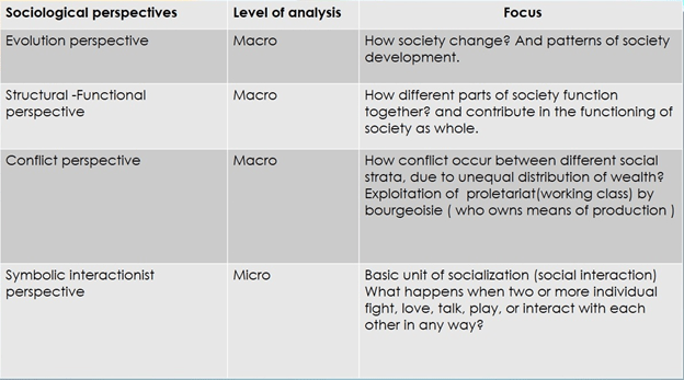 Major Theoretical Perspectives Of Sociology Sociology Learners