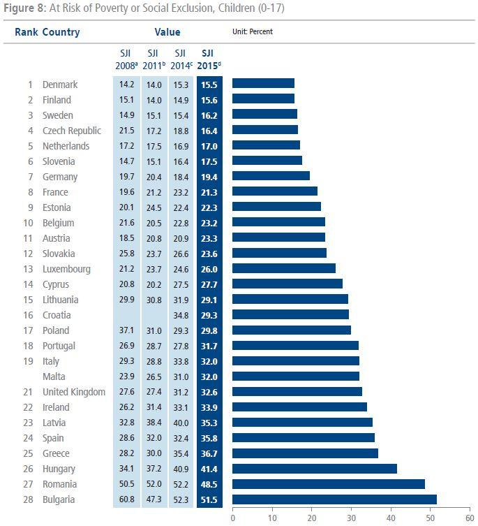 Tassi di minori a rischio di povertà ed esclusione sociale nei Paesi dell'Unione Europea