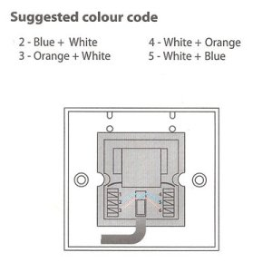 How To Install A Telephone Socket