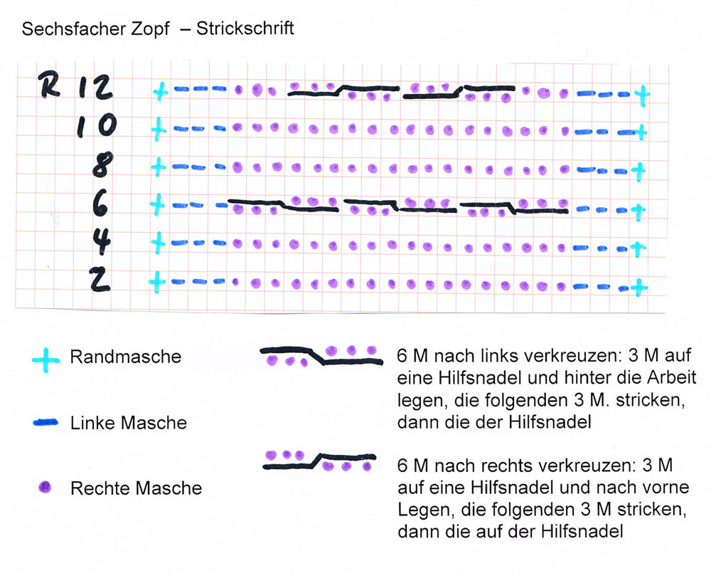 Knitulator - Männerpullover stricken - Strickschrift männerpullover stricken Knitulators Männerpullover stricken mit Zopf und Schalkragen