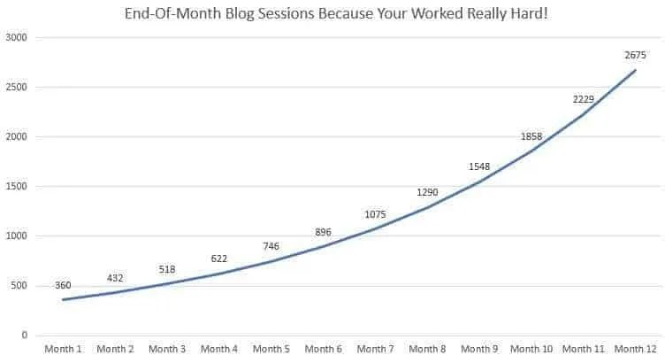 If you work hard toward your goal, the growth curve of monthly sessions should look something like this.
