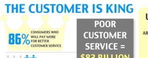 Keep in mind that bad customer service can have significant impact on your social media engagement activities