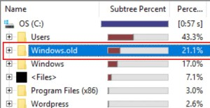The Windows.old directory can chew up a lot of space on your hard drive.