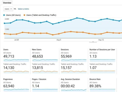Pages per session in Google Analytics can help you estimate how many impressions a user will see in a session.
