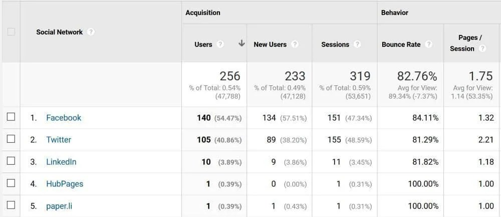 My social media traffic sources for the last 30 days