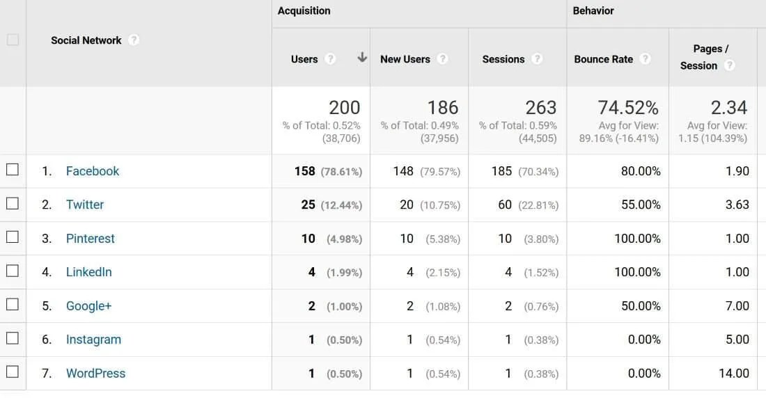Pinterest is once again driving traffic to my blog