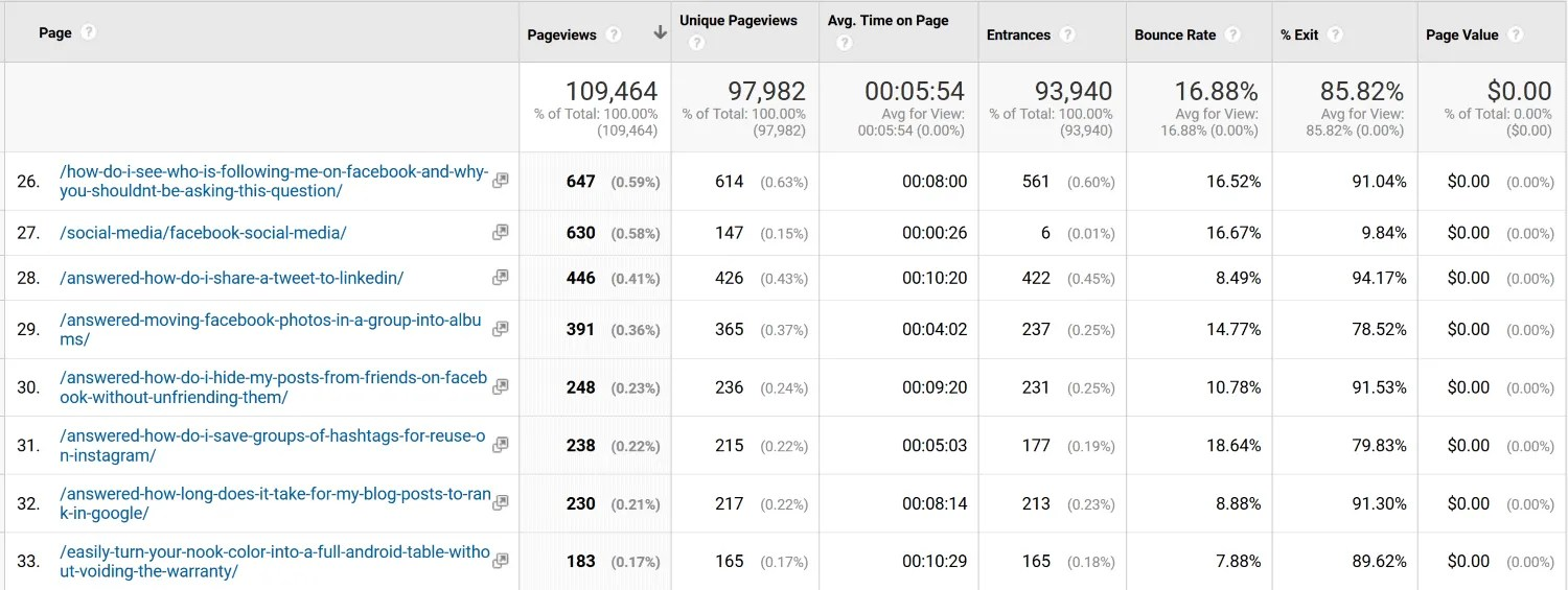 Google Analytics can help you find your under-performing blog posts