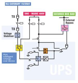MASTERYS IP RAIL OLI  UPS threethree phase | UPS