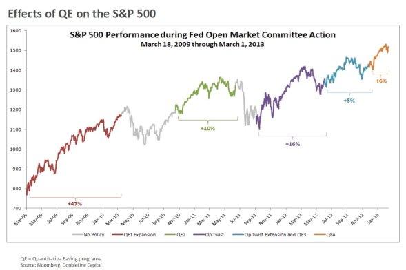 Federal Reserves påvirkning på aktiekurserne